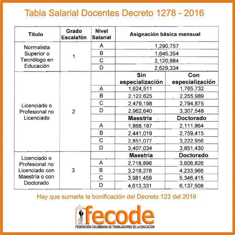 Decreto de tabla salarial de docentes autos post for Plazas de docentes 2016